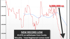 Registered-Gold-Inventories-10914-NEW-RECORD-LOW