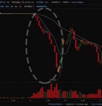 Bitcoin Tumbles After China Central Bank Bans Financial Companies From Using Digital Currency