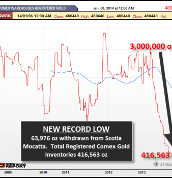 Big COMEX Gold Withdrawals & New Record Low Dealer Inventory