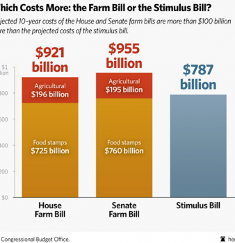 Farm Bills Would Cost More Than Obama Stimulus