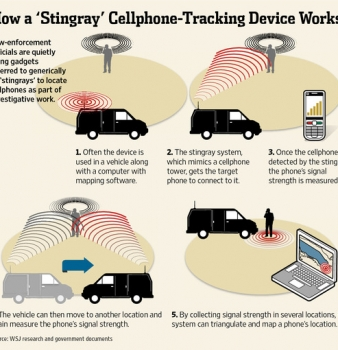 Rochester, New York Police Remaining Tight Lipped on Stingray Spying Program